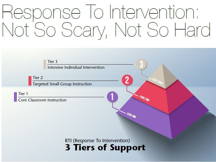 Response to Intervention: Not So Scary, Not So Hard