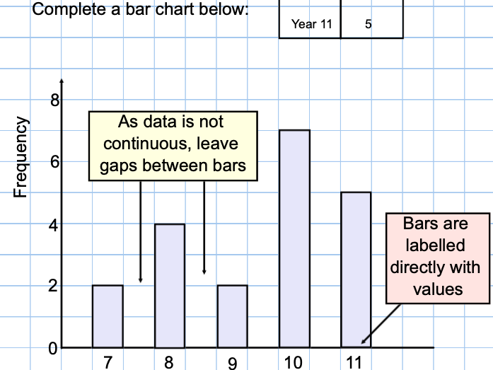 Bar Charts, Histograms, Frequency Polygons