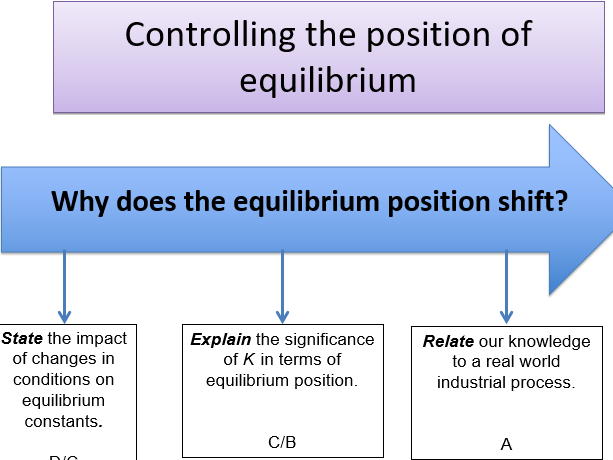KS5, Equilibrium - controlling the position of equilibrium (teacher powerpoint & student workbook)