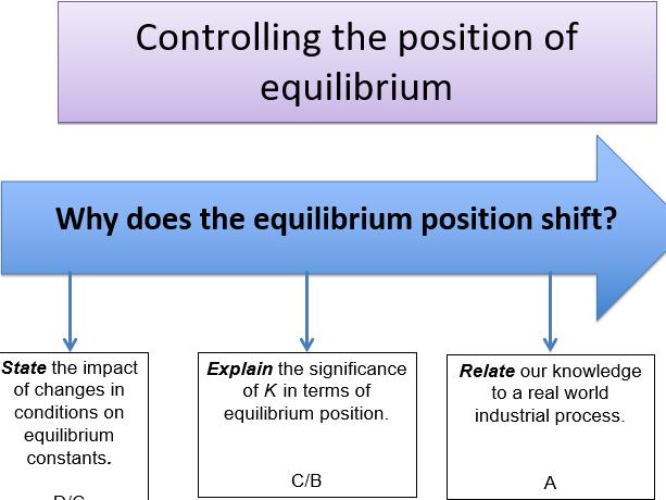 KS5, Equilibrium - controlling the position of equilibrium (teacher powerpoint & student workbook)