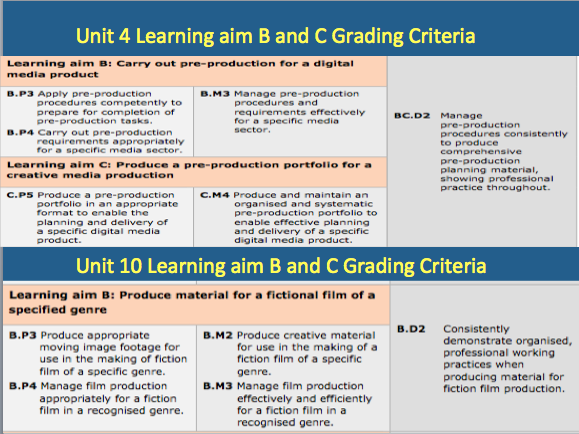 BTEC Lvl 3 Learning Aim B and CUnit 4/10-