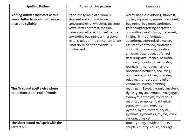 SATs Spelling Revision List