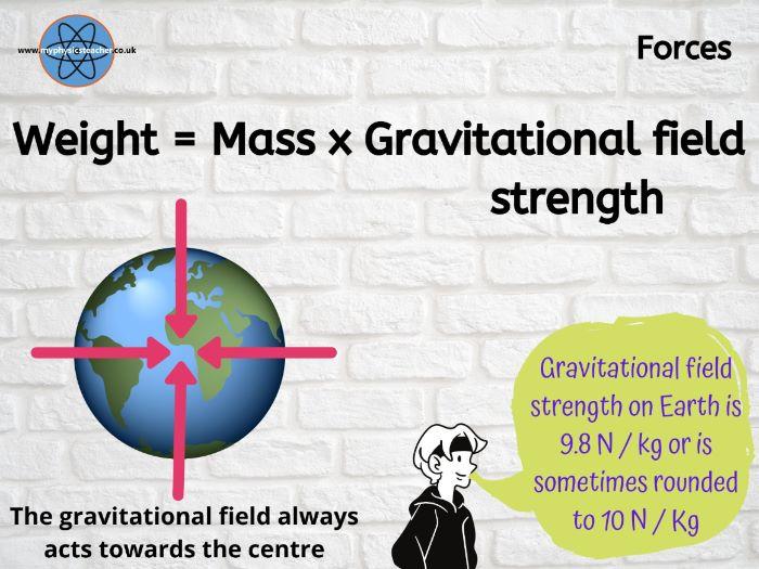 Weight = Mass x Gravitational Field Strength (gravity) W=mg Poster Classroom / PowerPoint display