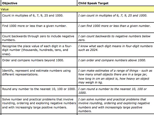 Year 4 Maths Child Speak Numeracy Targets NC 2014