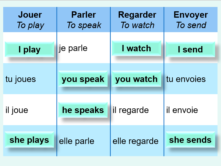 Present tense introduction