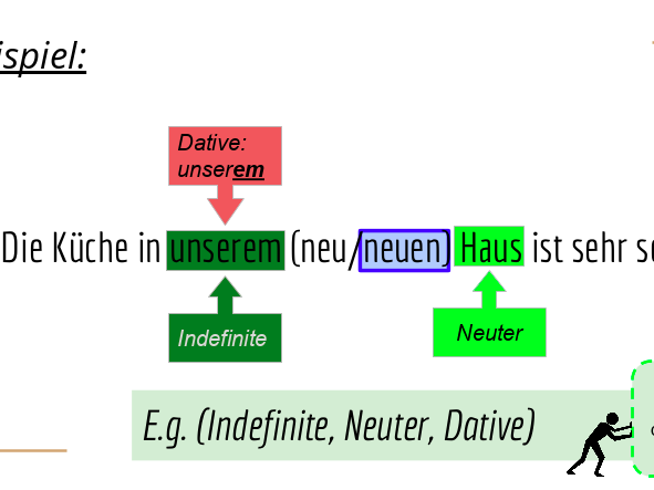 GCSE German - Adjectival Endings (Case)