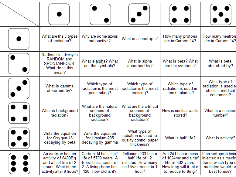 Radioactivity Revision Questions Dice Game