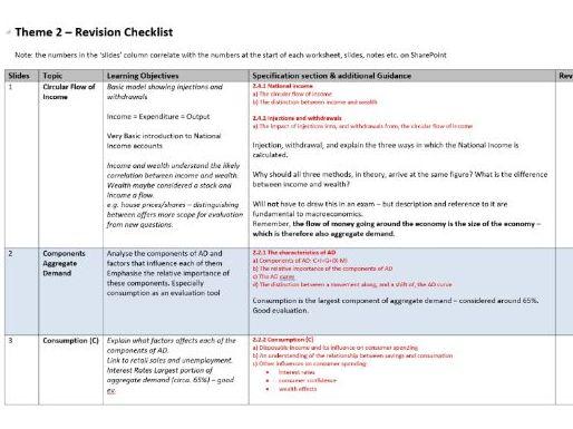 Theme 2 - Edexcel Economics A - Check List