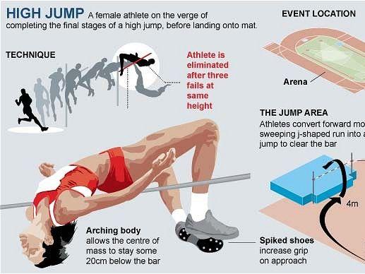 PE Dept - Athletics - High Jump Coaching Card