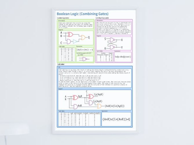 Boolean Logic (Combining Gates) Poster (A2 Quality)