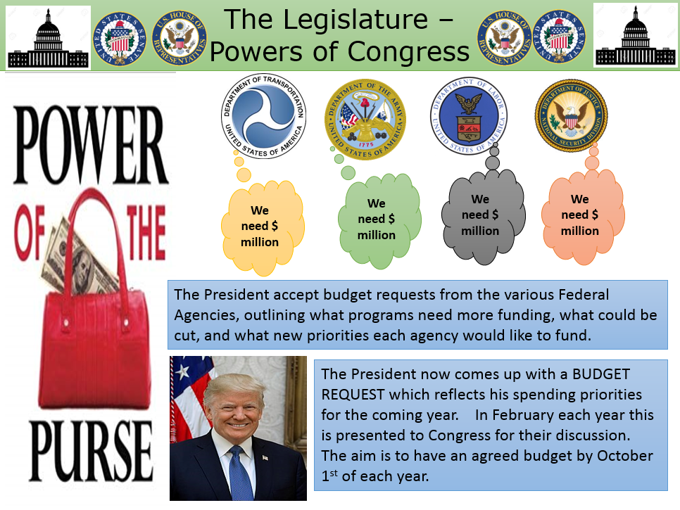 Power of the Purse - US Congress - How a budget is passed.  A level Government and Politics