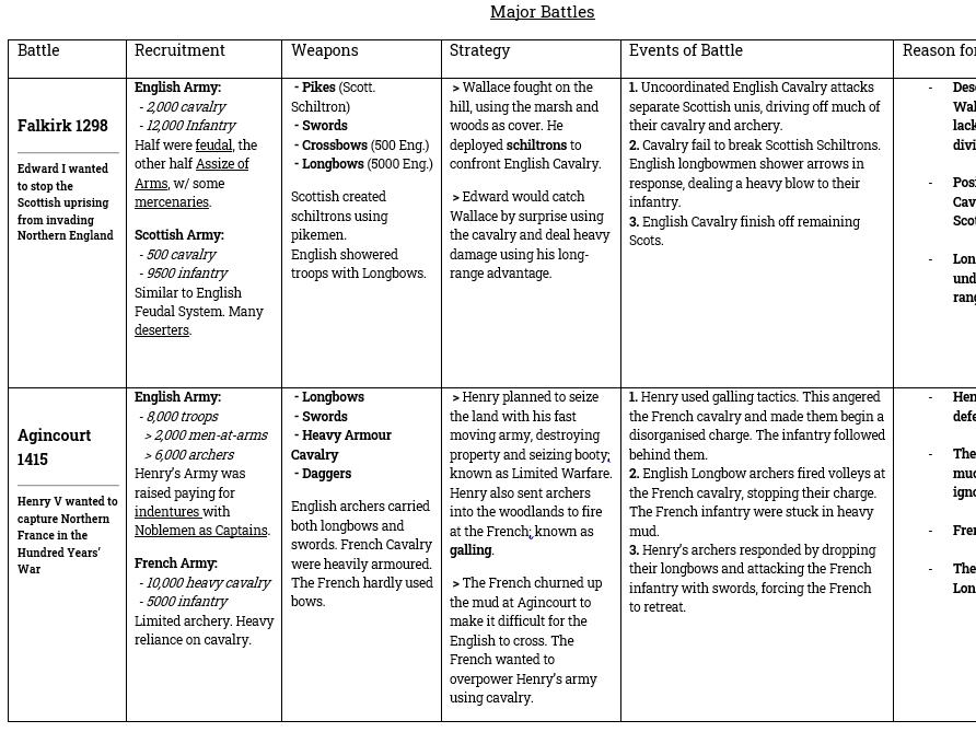 GCSE History Warfare - Major battles