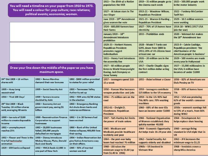 USA 1929-73 Revision Timeline