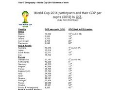 FIFA World Cup 2014: Participants & GDP