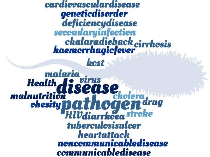Diseases Crossword - EDEXCEL GCSE (9-1) Combined Science Paper 1
