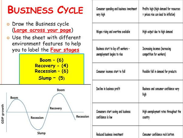 Business / Trade cycle