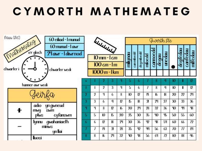 Cymorth Mathemateg - Taflen