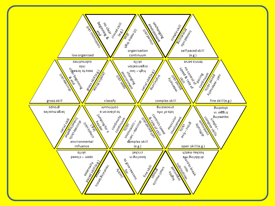 A Level PE (2016): Classification of Skill - 3 Sided Dominoes