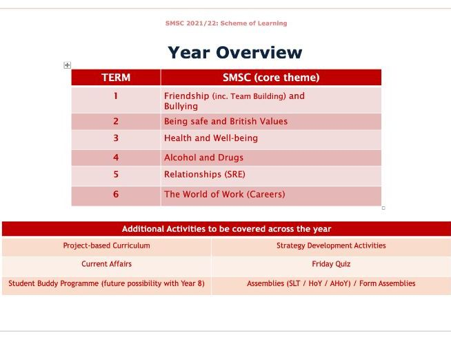 Year 7 SMSC Scheme of Learning for Term 1 - Friendship and Bullying - 6 week SOL