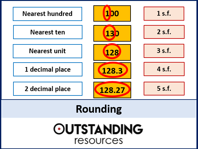 Number: Rounding - Whole Numbers, Decimal Places and Significant Figures (+ worksheet)
