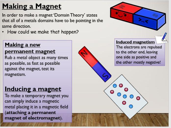 KS4 P13.1 Magnetic fields