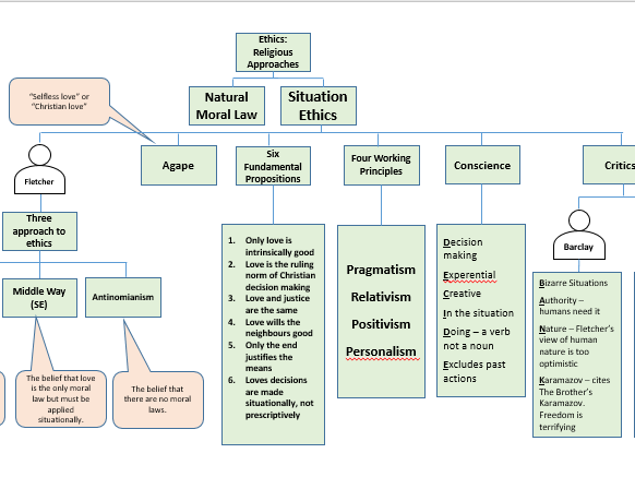 Situation Ethics - Structured Revision Worksheets
