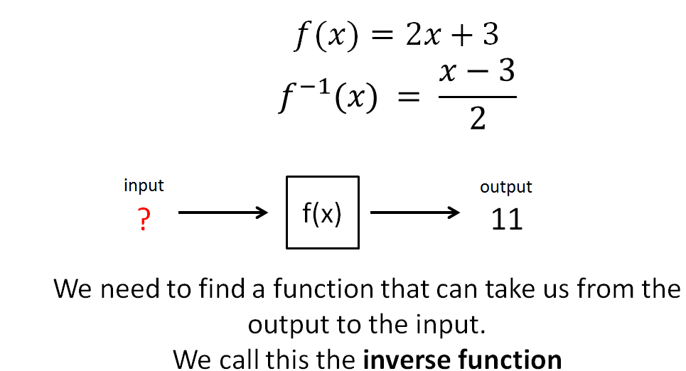 GCSE 9-1 Inverse Functions