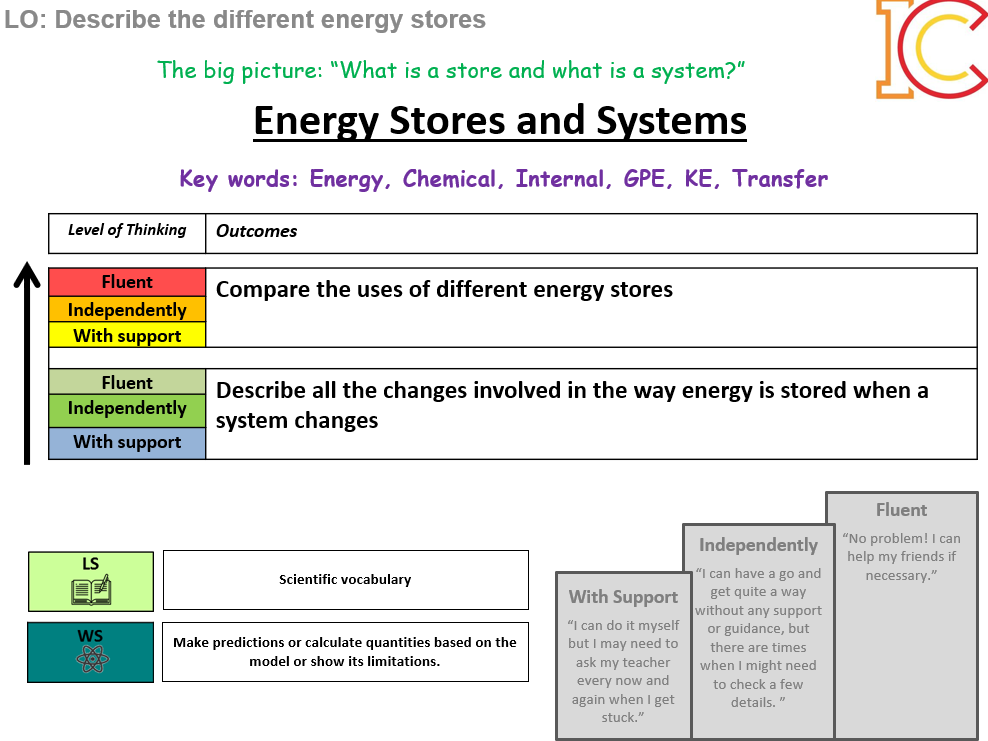 AQA Physics Unit 1 - Energy (Trilogy and Seperate)