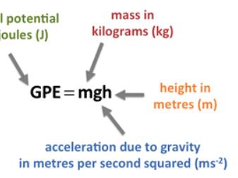 Gravitational Potential Energy - Physics GCSE