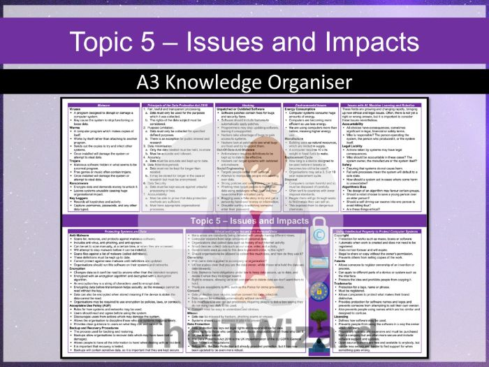 Pearson Edexcel GCSE Computer Science 2020 Topic 5 Issues Impacts Knowledge Organiser Revision Mat