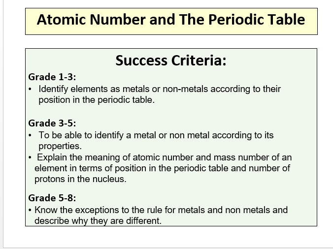 Atomic number and the periodic table by adz017 teaching resources cover image urtaz Images