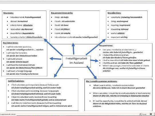 GCSE German volunteering abroad/Freiwilligenarbeit im Ausland writing revision resource