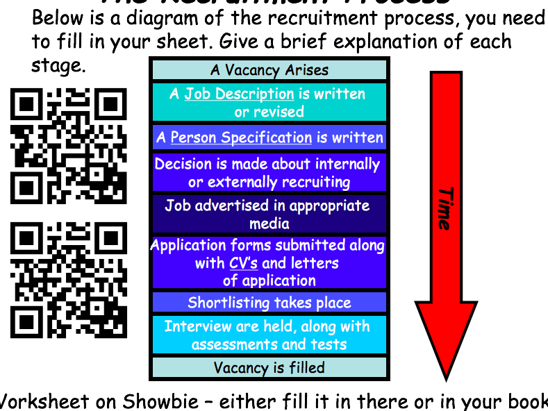 GCSE Business Studies Recruitment and Selection Lesson - The Recruitment Process