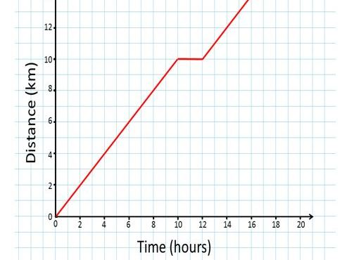 IGCSE Distance Time graphs - Forces and Motion - Movement and Position