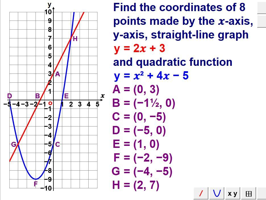 Graphs Of Quadratic & Cubic Functions