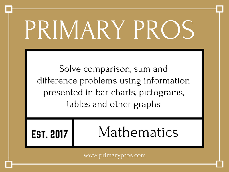 Solve comparison, sum and difference problems using information presented in bar charts, etc.