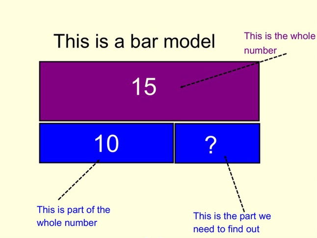 Using inverse in addition calculations