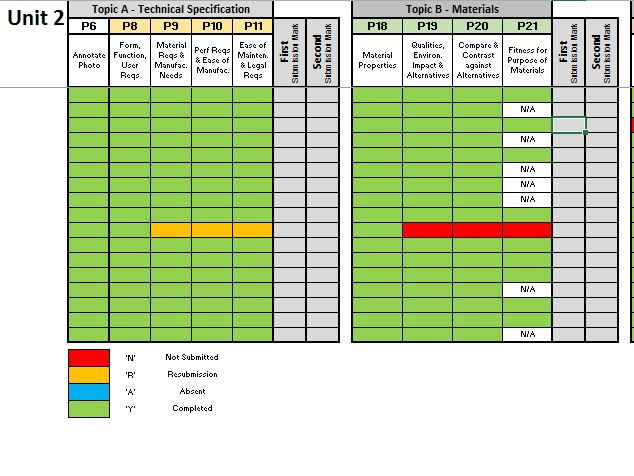BTEC Level 2 Engineering: Unit 2 Tracking Spreadsheet