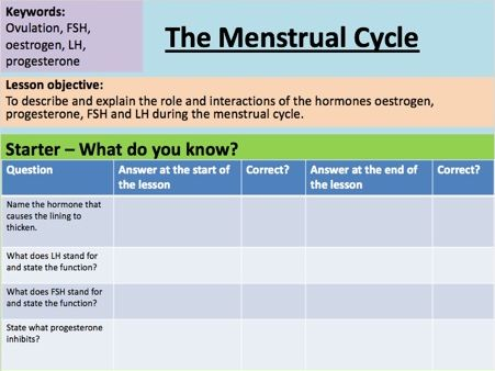Biology Menstrual Cycle GCSE - Outstanding Lesson