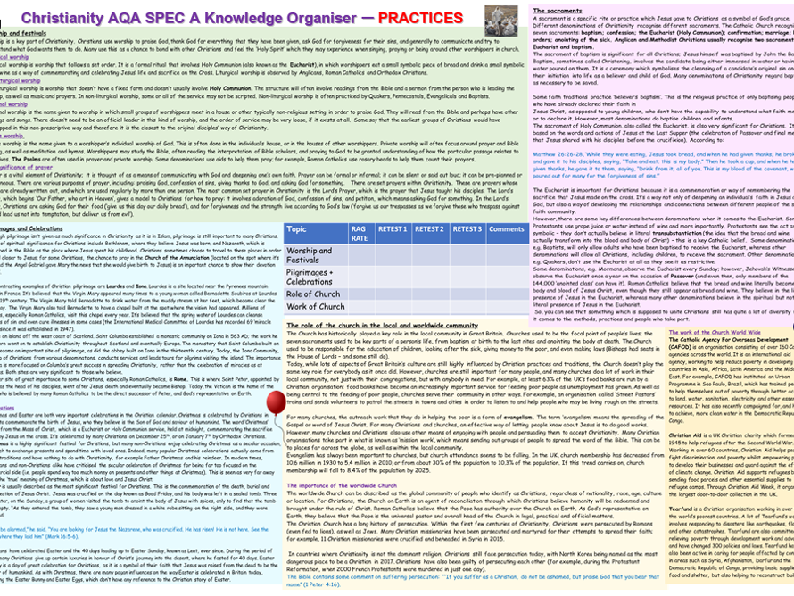 AQA: Christianity - Practices Revision