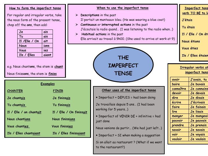 GCSE French revision the imperfect tense