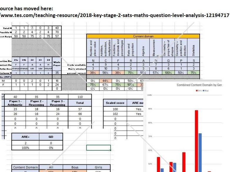 2018 Key Stage 2 SATs Maths - Question Level Analysis