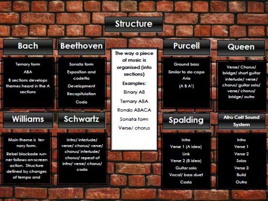 Edexcel GCSE Music Focus Work revision posters - musical elements