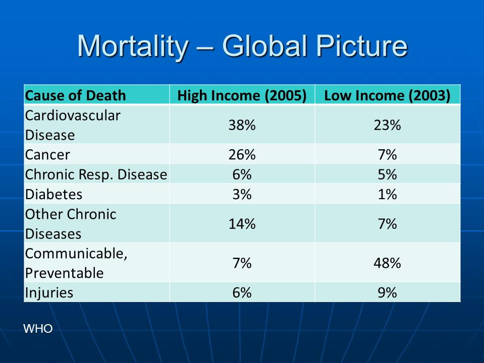 Patterns of disease in the developing world