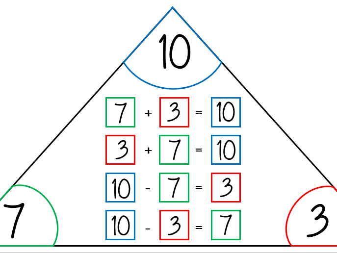 Number Sentences Triangle