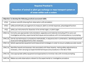 AQA A Level Biology Required Practical 5
