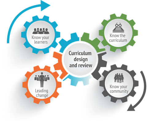 Leading Curriculum Design Presentation for Staff