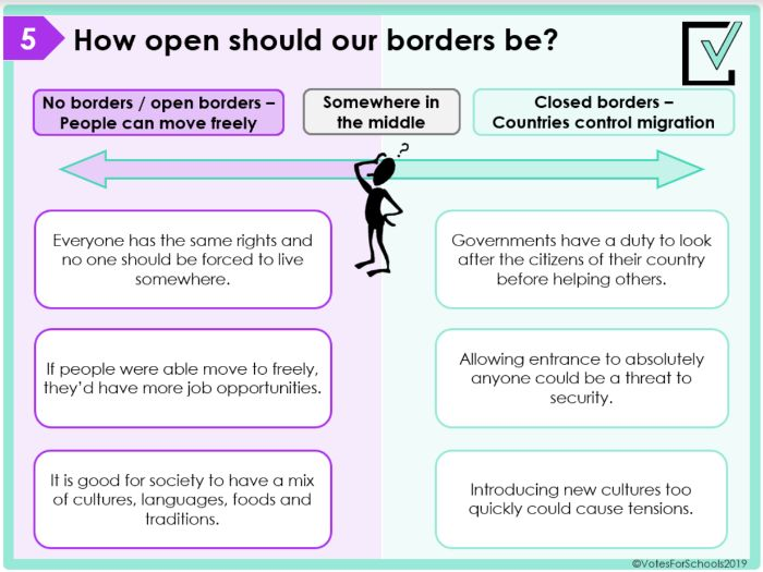 Should Borders Exist? Secondary Debate Lesson