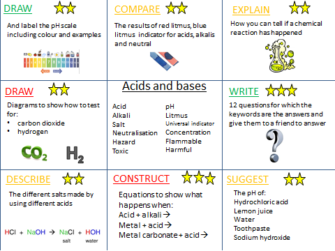 Acids and bases revision activities KS3