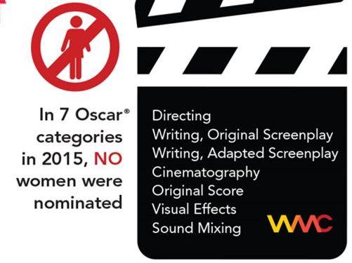 #OscarsSoMale